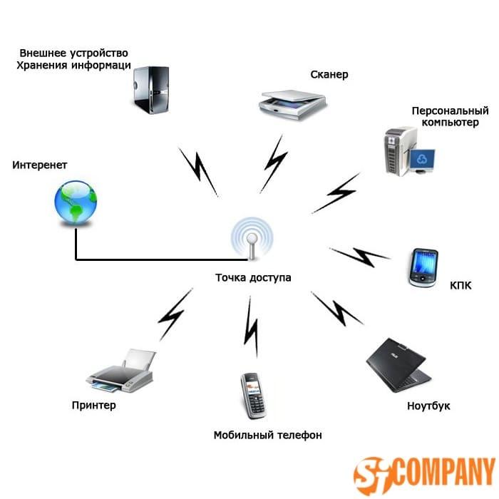 Что же такое wifi и как работает эта беспроводная сеть, где используется вай фай, его стандарты и режимы безопасности | часто задаваемые вопросы