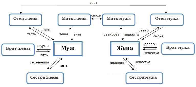 Кто такой кум и кто такая кума (по-родственному) | ktonanovenkogo.ru