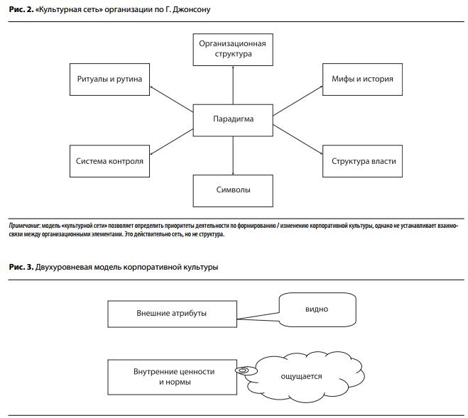 Корпоративная культура организации: система, элементы, ценности