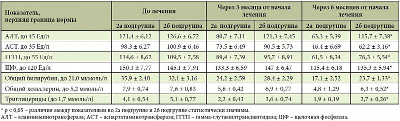 Почему повышен уровень гамма гт: норма и отклонения, причины