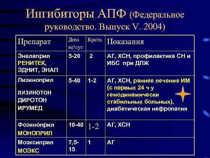 Ингибиторы апф: сравнение популярных препаратов