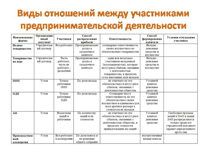 Организационно-правовая форма — википедия