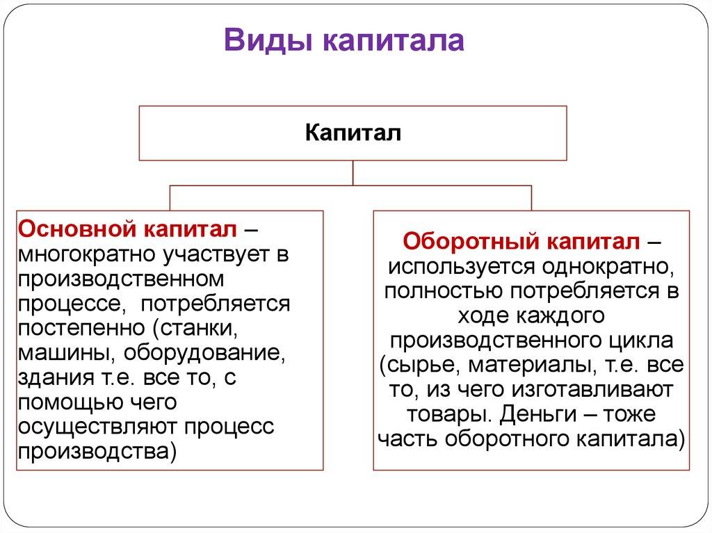 Что такое капитал: уставной, собственный и материнский, изменение основного, теории и амортизация