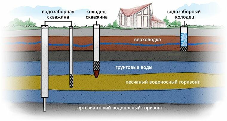Что такое артезианская скважина и как её пробурить?