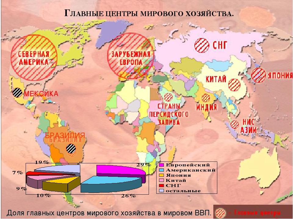 Формирование мирового хозяйства