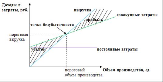 Точка безубыточности: формула расчета в денежном и натуральном выражении в excel, построение и анализ графика, примеры