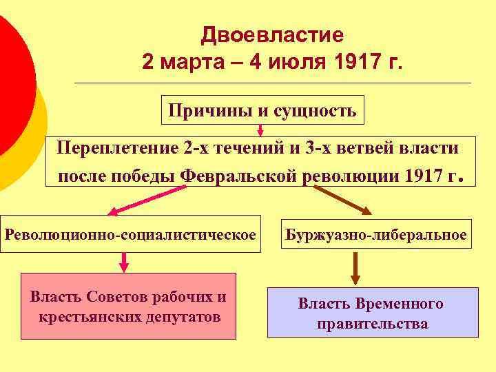 Двоевластие в россии (1917 г.): таблица, причины и итоги