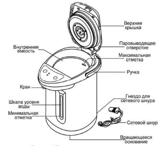 Как выбрать термопот: выбираем лучшее устройство для кипячения и подогрева воды