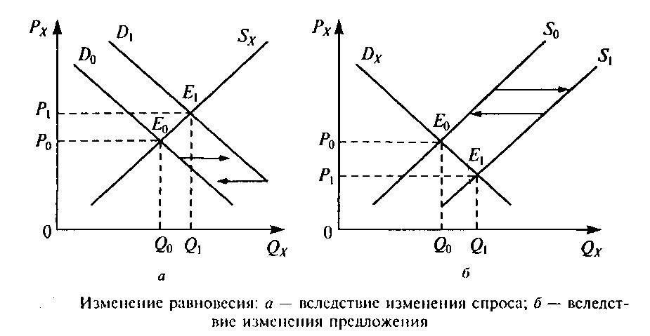 Рыночное равновесие | контент-платформа pandia.ru
