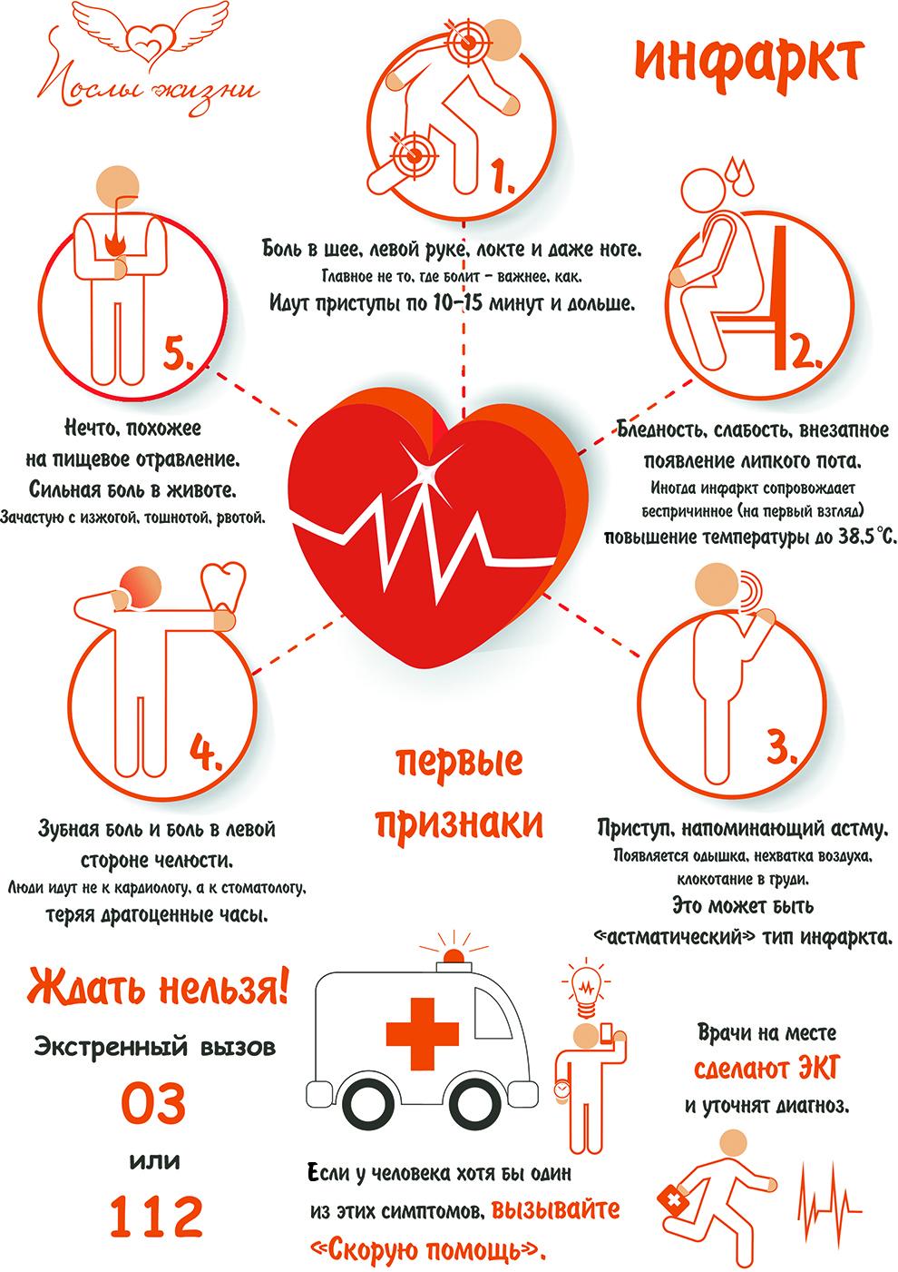 Инфаркт – что это? признаки, первая помощь при инфаркте, осложнения инфаркта миокарда