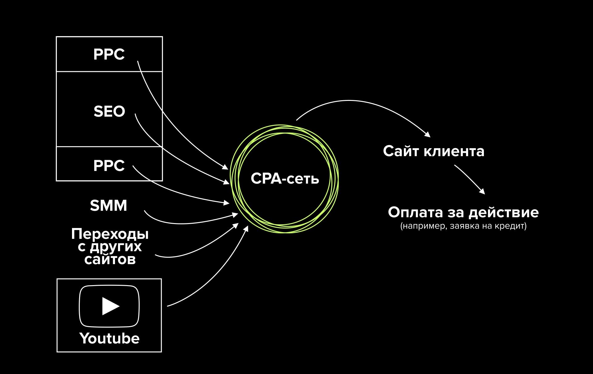 Cpo (cost per order) - что это такое в рекламе?