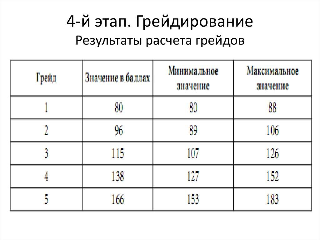 Система грейдов в оплате труда