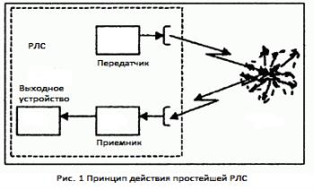 Основное уравнение радиолокации — википедия. что такое основное уравнение радиолокации