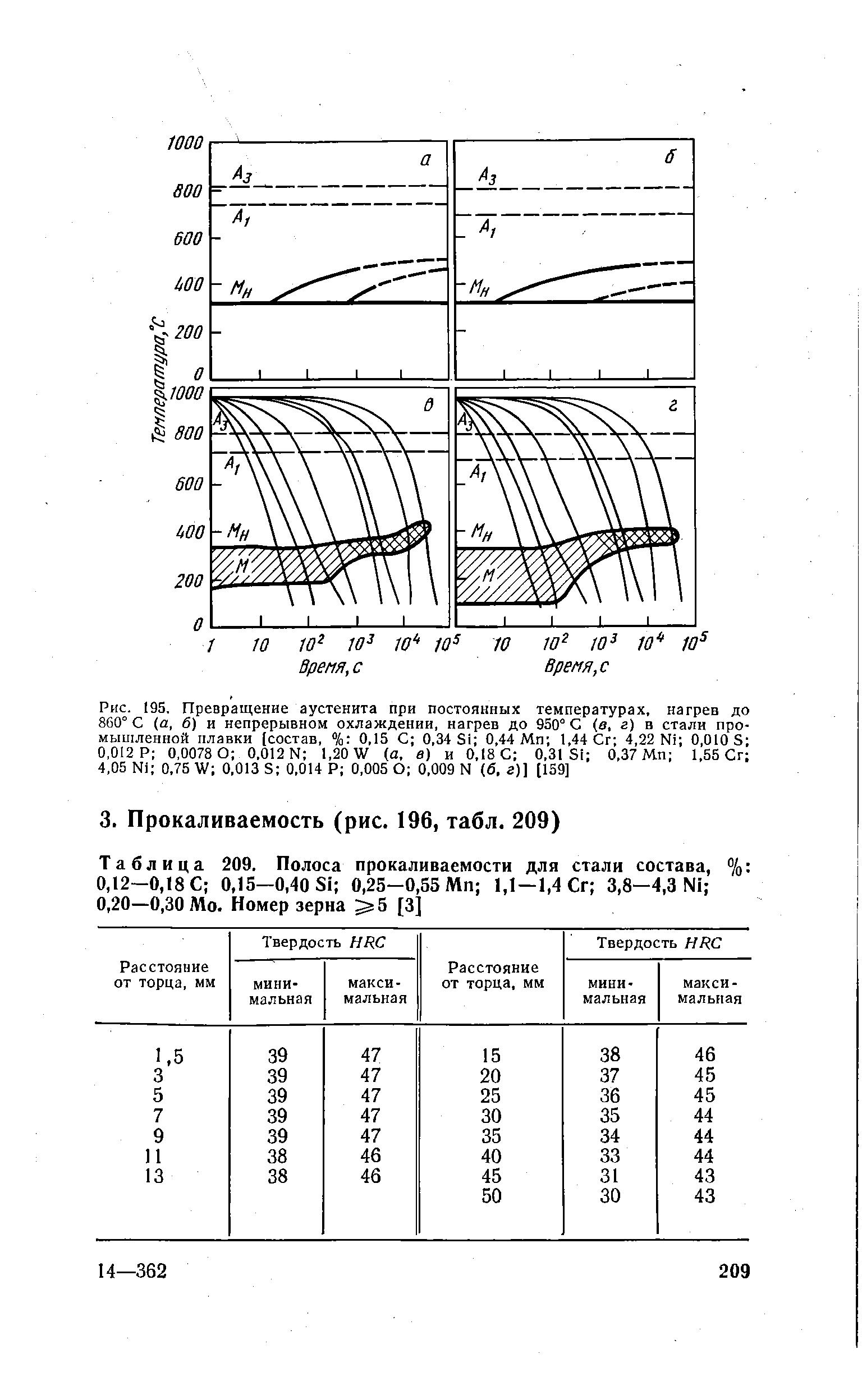 Прокаливаемость сталей: полосы прокаливаемости