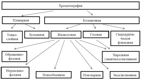 Хроматография — википедия. что такое хроматография
