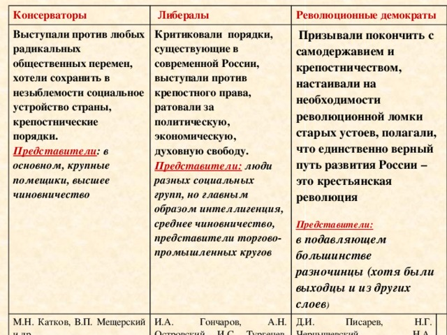Консерватизм - википедия
