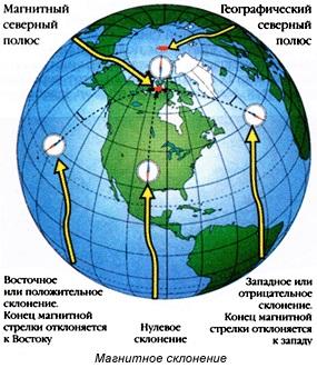 2.2. дирекционные углы и осевые румбы, истинные и магнитные азимуты, зависимость между ними