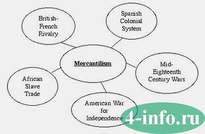 Представители меркантилизма. меркантилизм в экономике