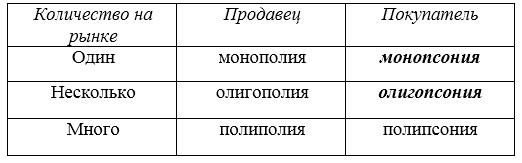 Монопсония - monopsony - qwe.wiki