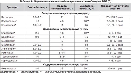 Ингибиторы апф: сравнение популярных препаратов,