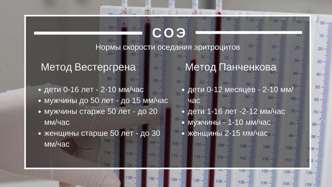 Что значит повышен соэ по вестергрену в анализе крови - терапевтonline