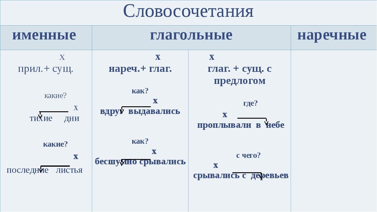 Словосочетания: признаки, виды связи, синтаксический разбор | русский язык