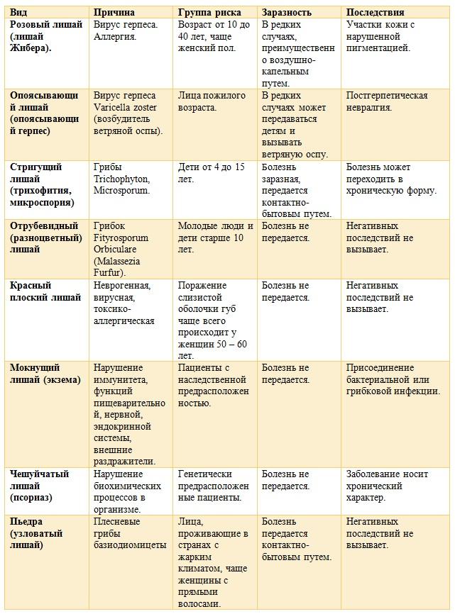 Розовый лишай: как выгдядит, причины, симптомы, лечение. фото
