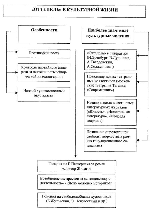 Хрущёвская оттепель