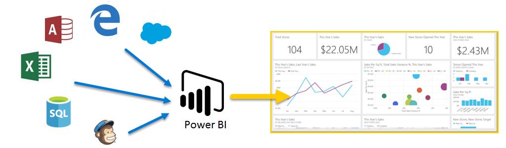 Создание мер для анализа данных в power bi desktopcreate measures for data analysis in power bi desktop