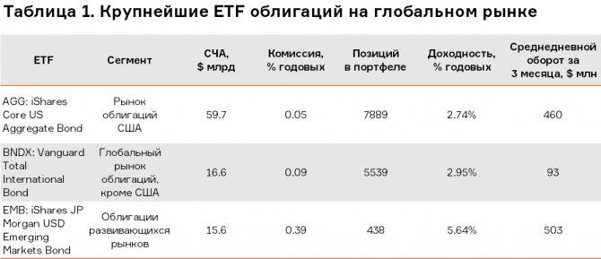 Всё про etf-фонды: что это такое, схема работы, виды, преимущества и недостатки + риски