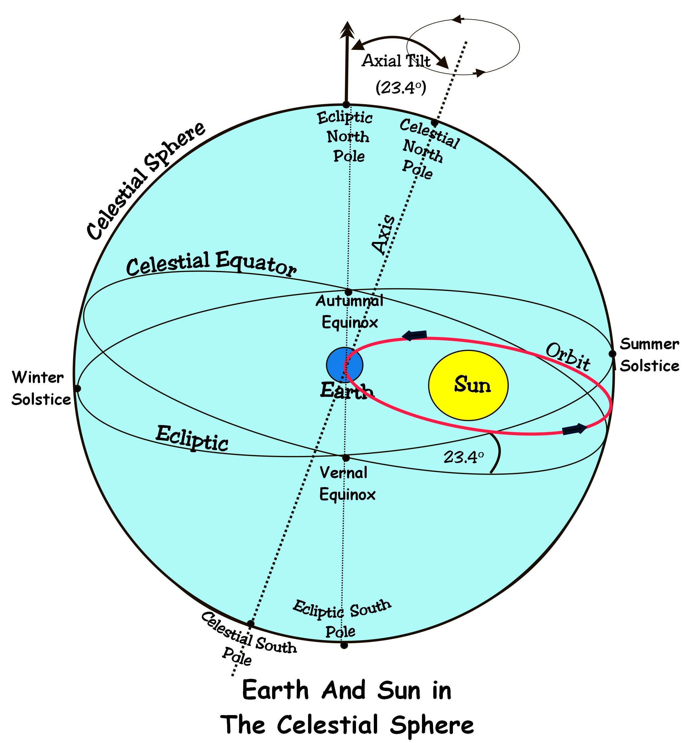 Эклиптика - вики