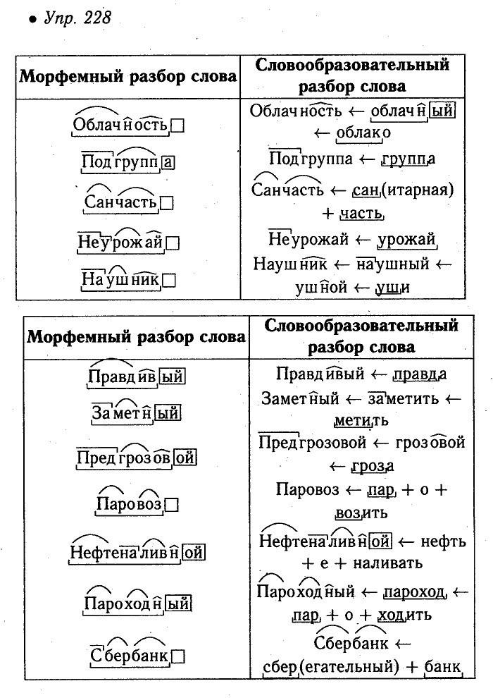 Примеры и комментарии / словообразовательный разбор / русский на 5