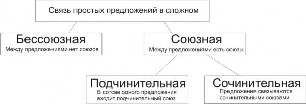 Сочинительная и подчинительная связь в предложении: типы предлогов, особенности пунктуации, примеры, подчинительные и сочинительные предложения.