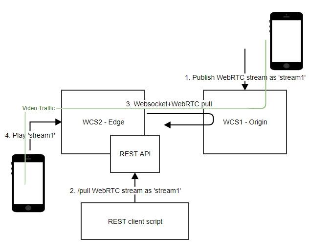 От skype до webrtc: как мы организовали видеосвязь через веб