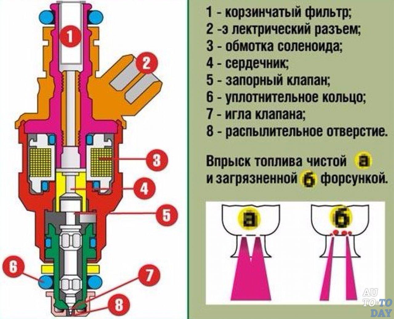 Что такое насос-форсунка, зачем нужна, как работает? — словарь автомеханика