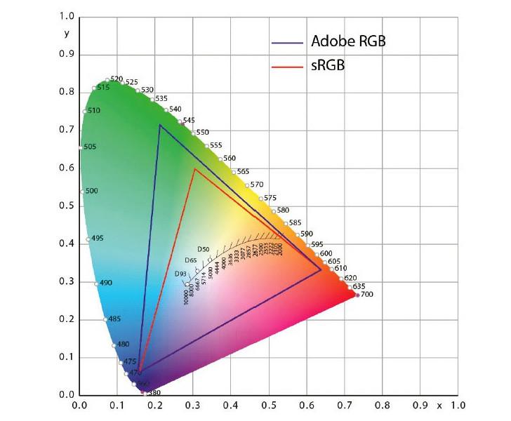 Adobe rgb vs srgb – какое цветовое пространство выбрать и почему
