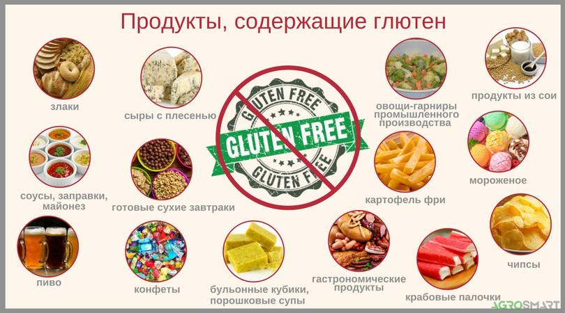 В каких продуктах содержится глютен, его польза и вред (таблицы и списки)
