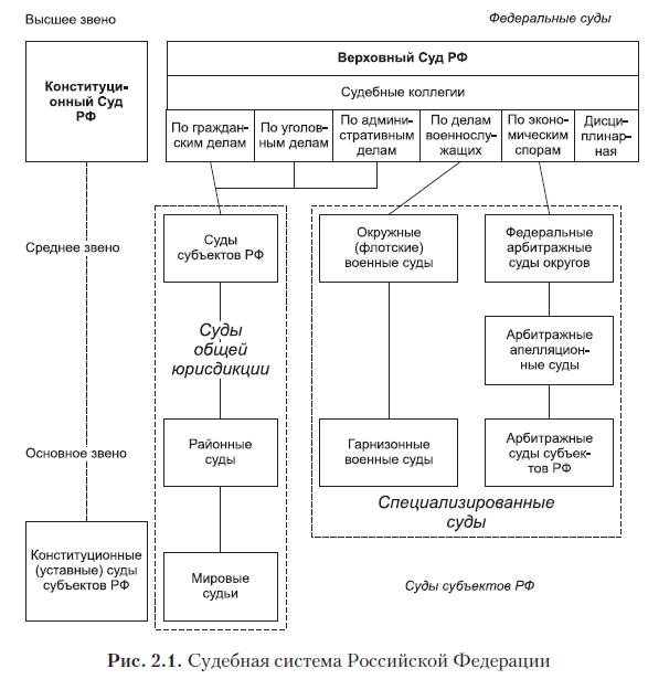 Судебная власть и судебная система российской федерации: понятие, структура :: syl.ru