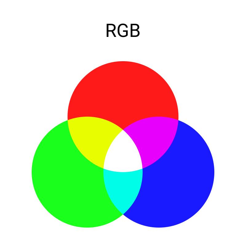 История цветовой модели rgb / хабр