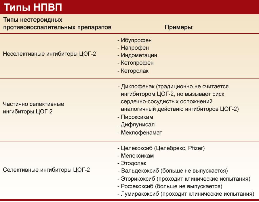 Противовоспалительные препараты: названия, способы применения