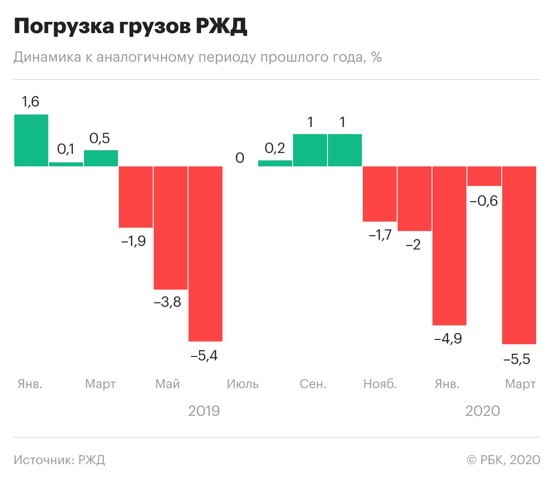 История железных дорог россии. досье -  биографии и справки - тасс