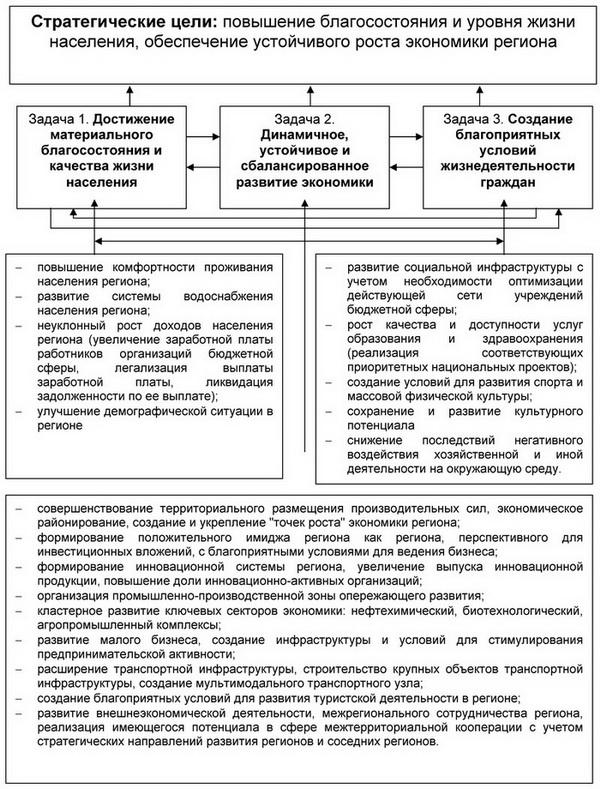 Территориально-производственный комплекс (тпк) — техлиб спб увт