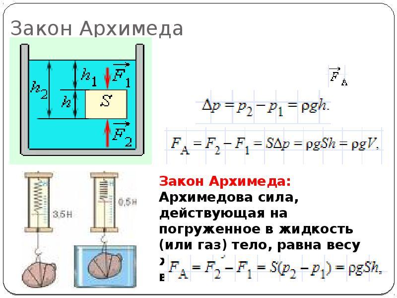 Архимеда закон википедия