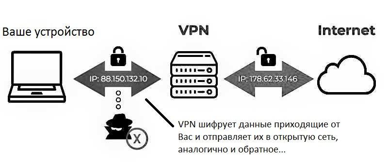 Что такое vpn, зачем он нужен и как им пользоваться   hyip hunter