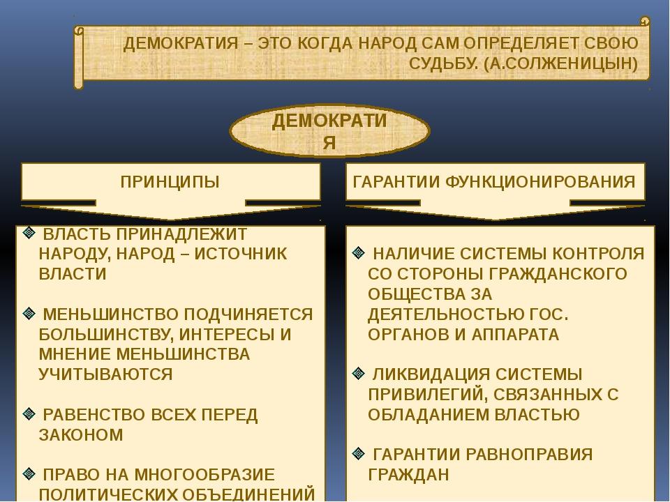 Что такое демократия? есть ли она в россии?