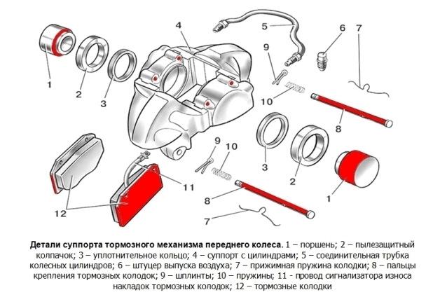 Тормозной суппорт: что это там красненькое в недрах колёсных дисков?
