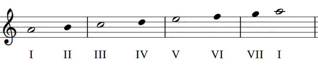 Одноименные тональности в музыке