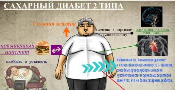 Болезнь сахарный диабет - что это такое и чем он опасен?