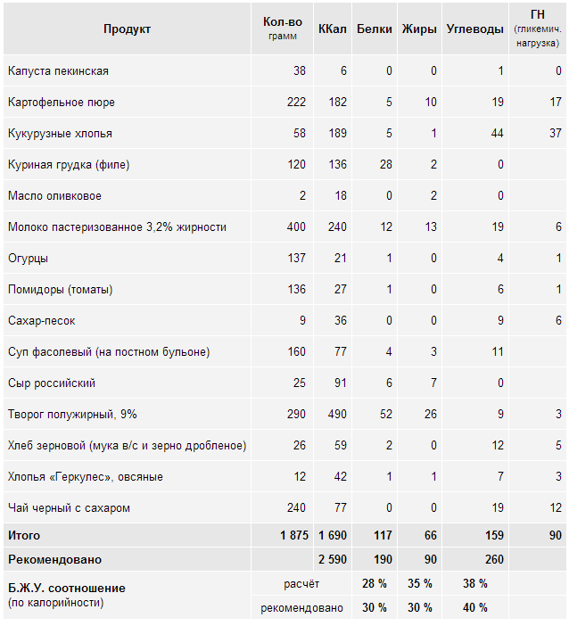 Дефицит калорий для похудения. расчет, норма, диета, таблица продуктов, меню