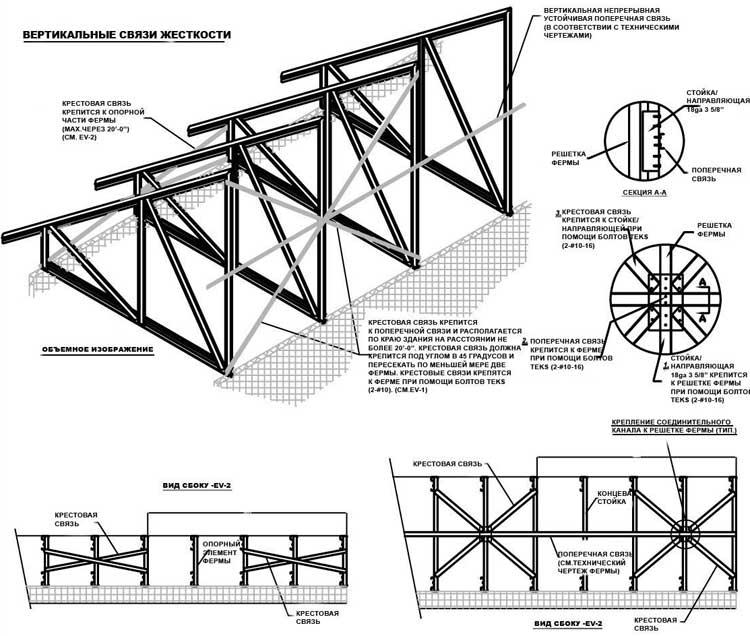 Строительные металлические фермы особенности конструкций